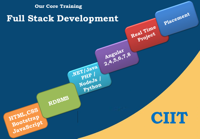 full stack development training will train student 100% practically and will make him/her job ready